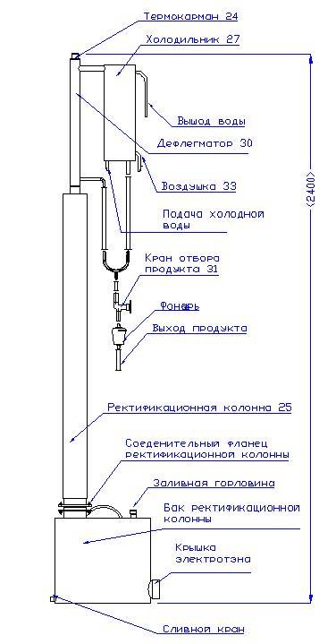 Описание основных элементов
